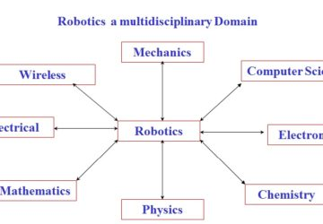 How to choose career in Robotics?