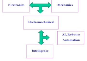 How to choose a career in Artificial Intelligence !! Computed Virtual Life!!